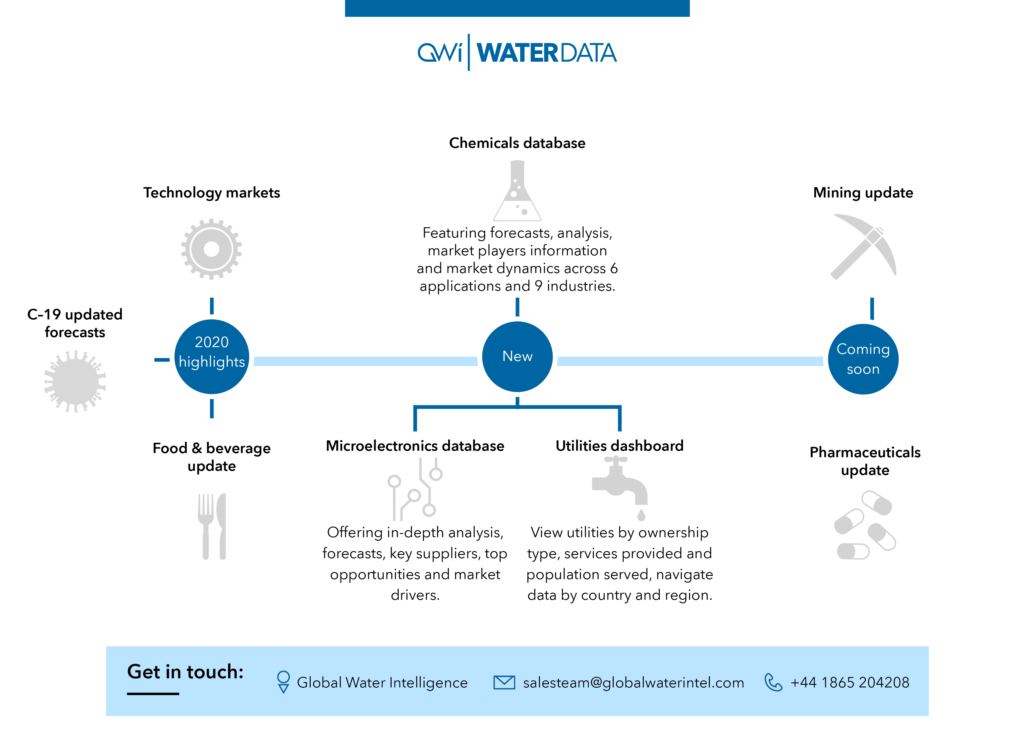 water data updates january 2021