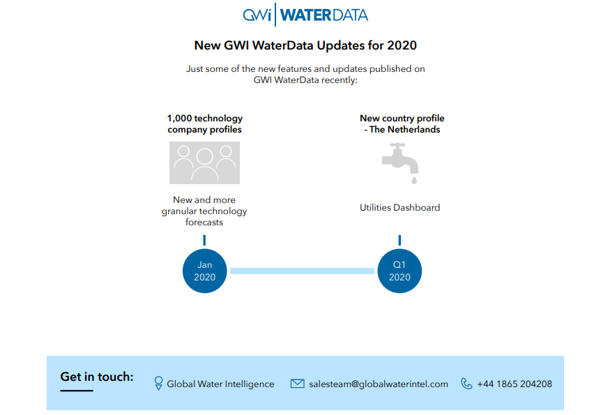 water data updates january 2020